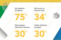 Nauji vartotojų poreikiai: daugiau nei trečdalis rūpinasi, kaip bus perdirbta įsigytos prekės pakuotė